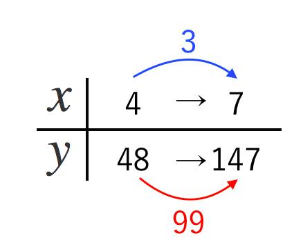 二次関数,平均,速さ