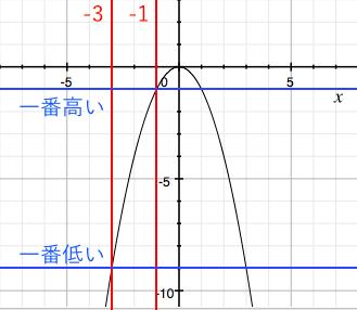二次関数,変域