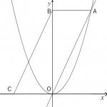 二次関数の利用 ~グラフ系の問題③~