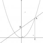 二次関数の利用 ~グラフ系の問題②~