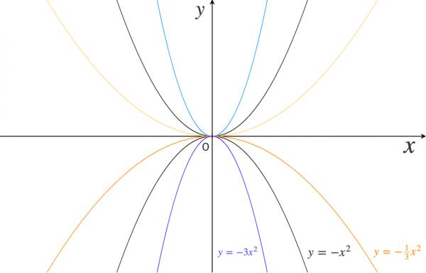 二次関数,グラフ