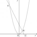 放物線と直線②