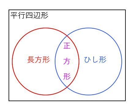平行四辺形,関係