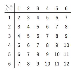 確率,サイコロ,表