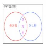 平行四辺形と長方形・ひし形・正方形の関係