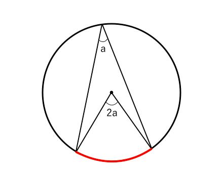 円周角,定理