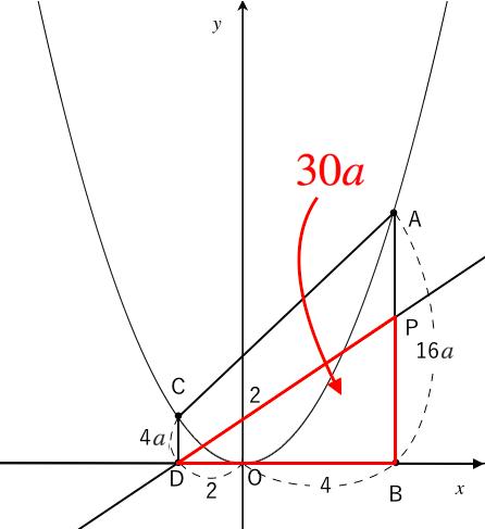 二次関数,問題,面積,半分