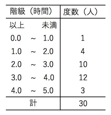 度数分布表