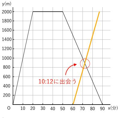 一次関数,グラフ