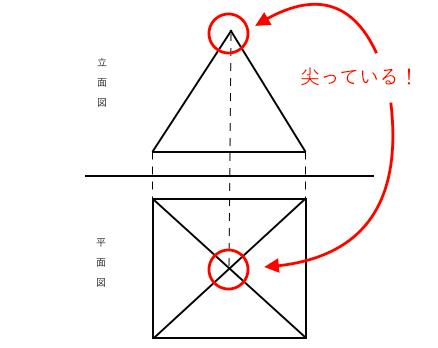 投影図,立面図,平面図