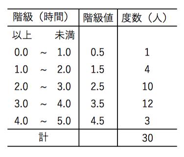 度数分布表,階級値