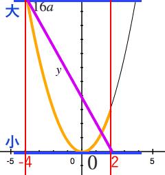 二次関数,一次関数,変域