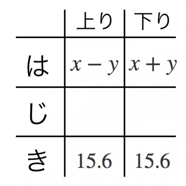 解説,方程式,速さ,川