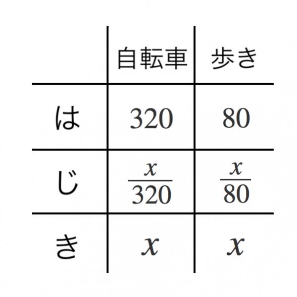方程式,利用,はじき表