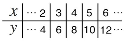 一瞬でわかる比例の問題 ~表の特徴を知る!~ | 苦手な数学を簡単に☆
