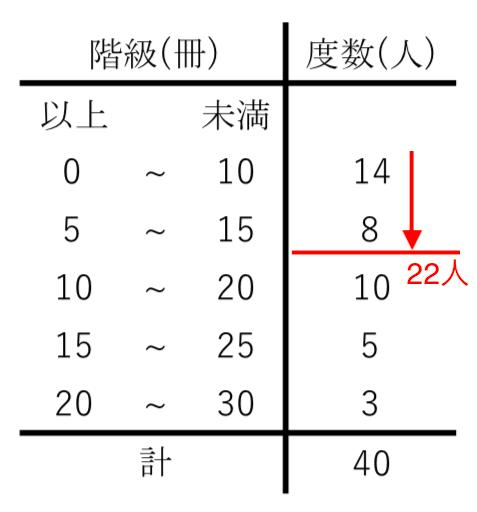 度数分布表,中央値
