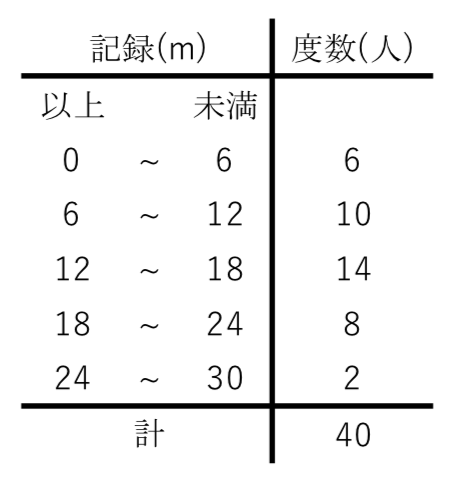 度数分布表,平均値,最頻値