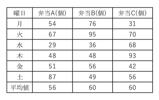 平均値,中央値,表