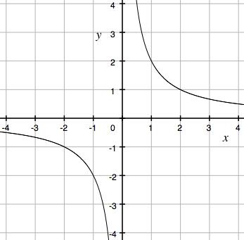 反比例,グラフ