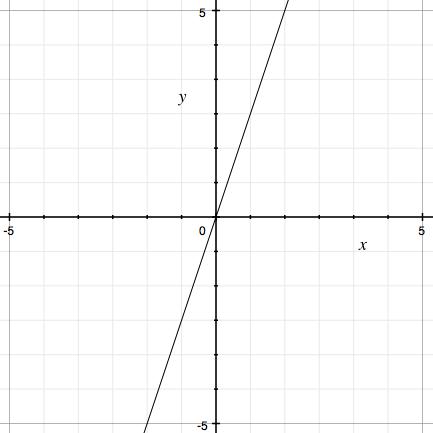 比例,グラフ
